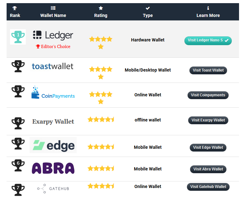 xrp - wallets